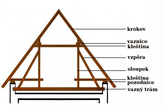 Náčrt konstrukce původního krovu
