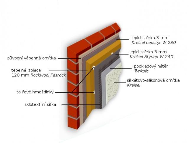Výsledný průřez jednotlivými vrstvami zateplení.