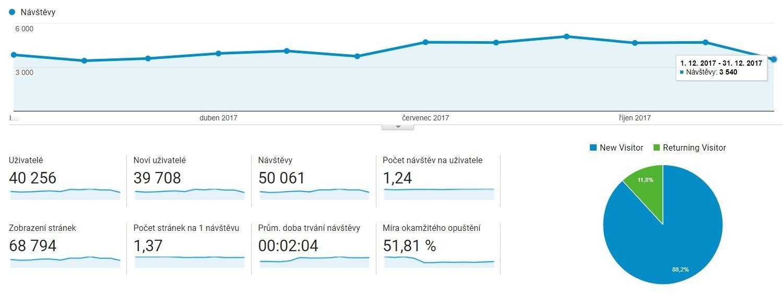 Návštěvnost webu VýrobkyProStavbu.cz za rok 2017